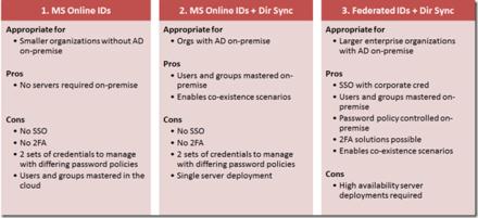 Identity Options O365